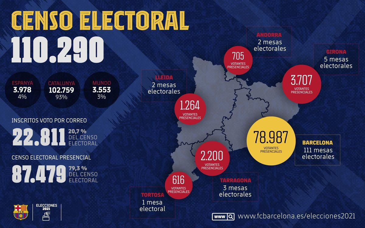 A total of 87,479 members are called to vote in the elections on March 7.